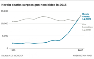 heroin deaths vs gun deaths